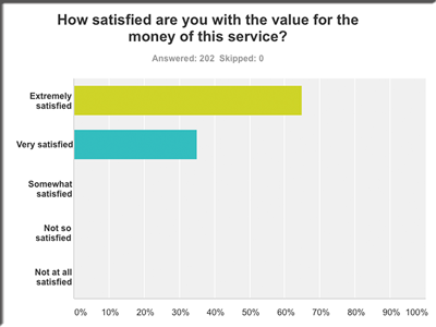 100% satisfaction - 2016 survey